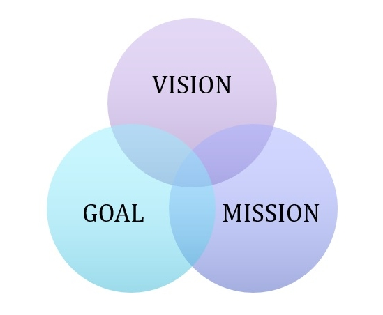 Dell mission and vision and code